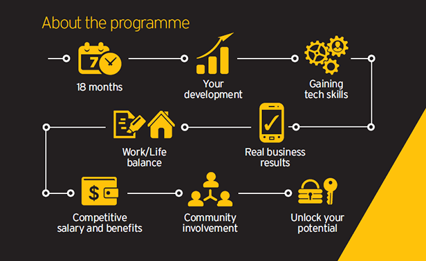 Technology, Innovation & Payments Hub - ASB Careers